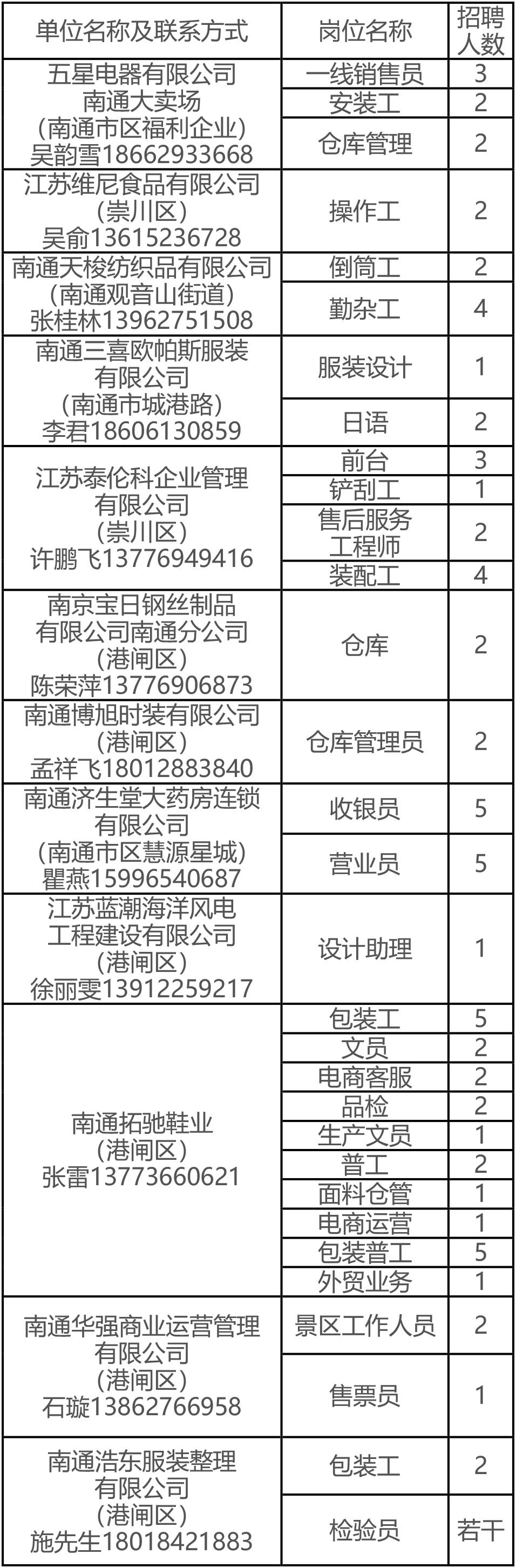 2018年南通市残疾人专场招聘会用人单位详细资料