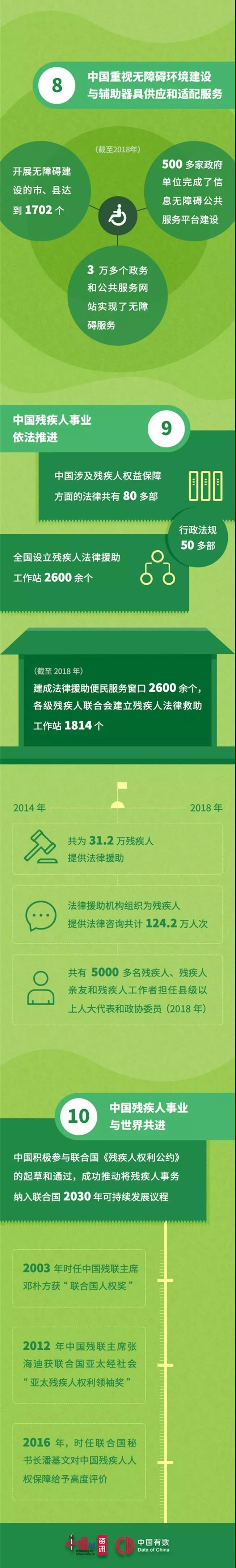 一图读懂《平等、参与、共享:中国残疾人权益保障70年》